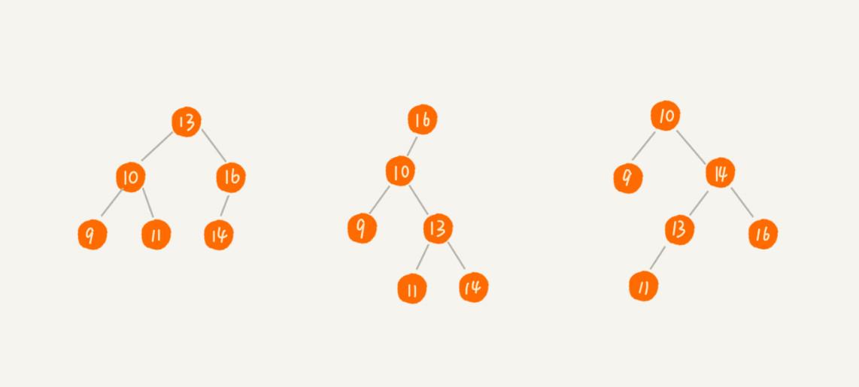 数据结构代码实现:二叉树的遍历
