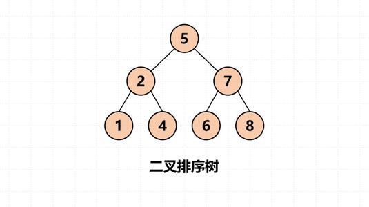 数据结构代码实现:二叉树排序树
